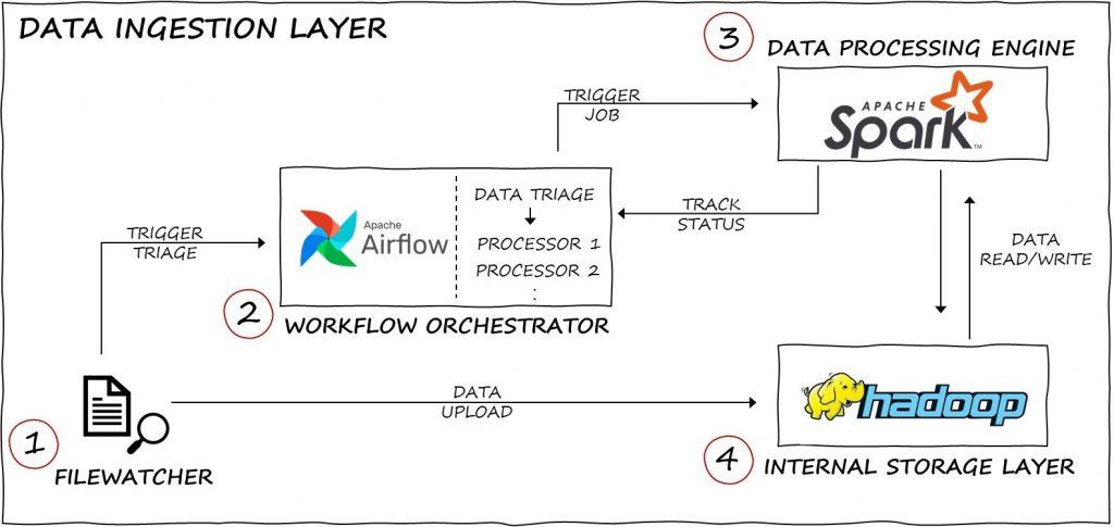 data ingestion layer