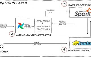 data ingestion layer